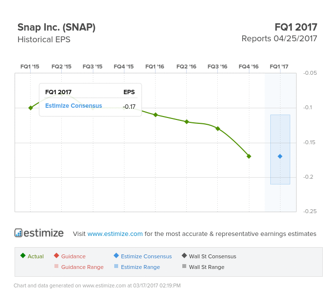 Snap Earnings