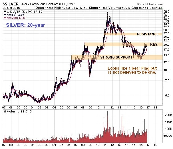 Silver 20 Year Chart