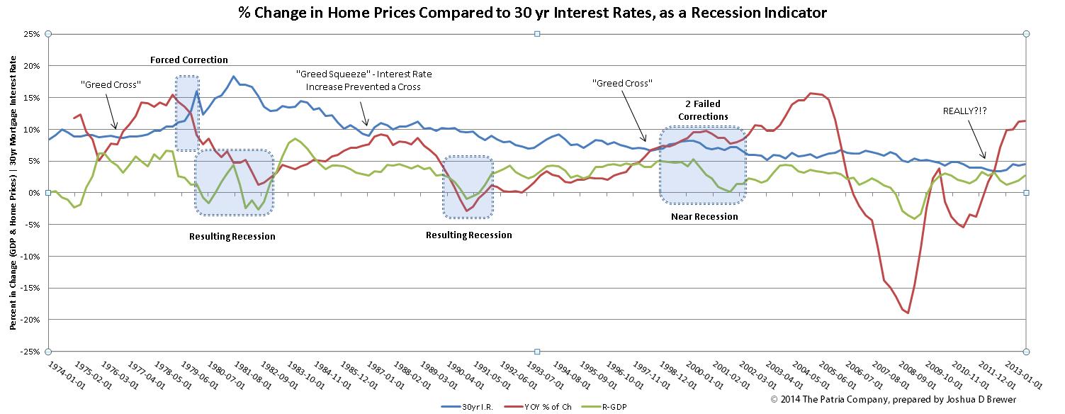 Recession Indicators Home Prices Versus 30 Year Interest Rate