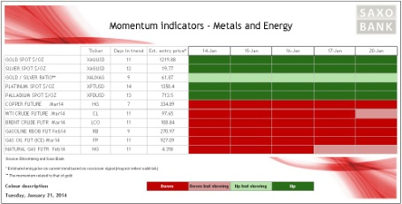 Momentum on metals and energy