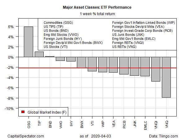 GMI ETF Weekly Total Return Charts