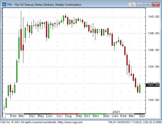 10 Yr US Treasury Note Weekly Chart