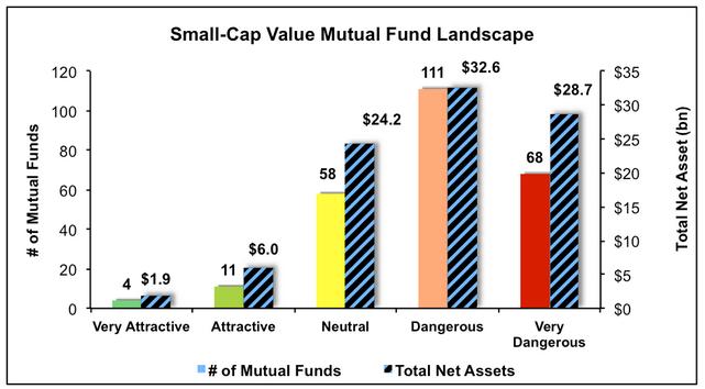 Small-Cap Value Mutual Fund