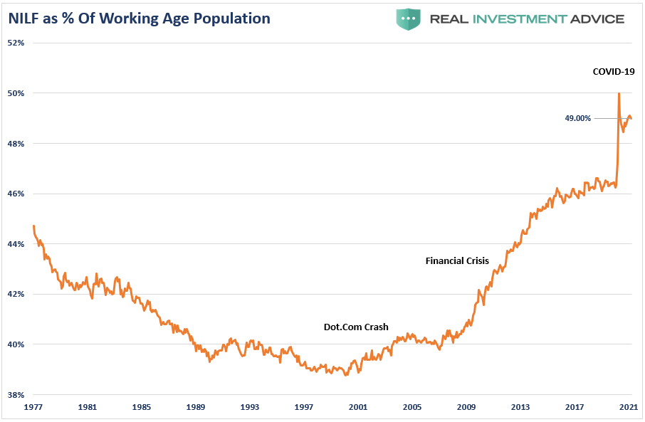 NILF As % Of Working Age Population