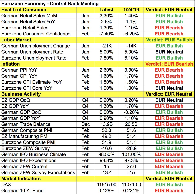 EUR Data Points