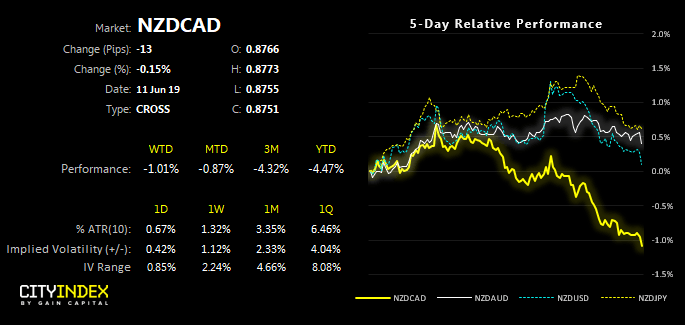 NZDCAD 5 Day Relative Performance
