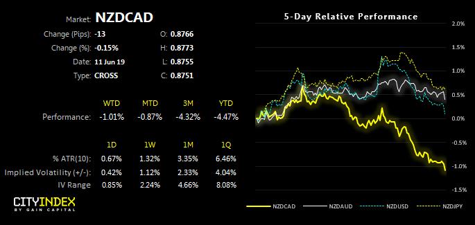 NZDCAD 5 Day Relative Performance