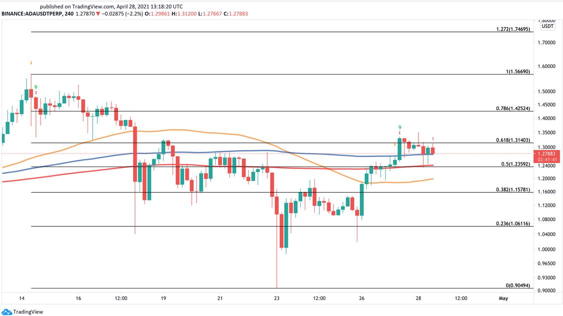 ADA/USDT 240 Minute Chart