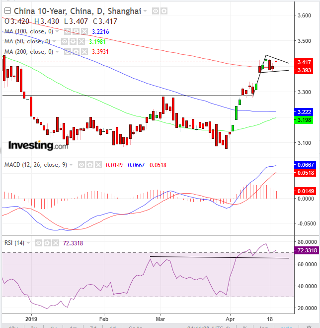 China 10-Year Yield Daily Chart - Powered by TradingView