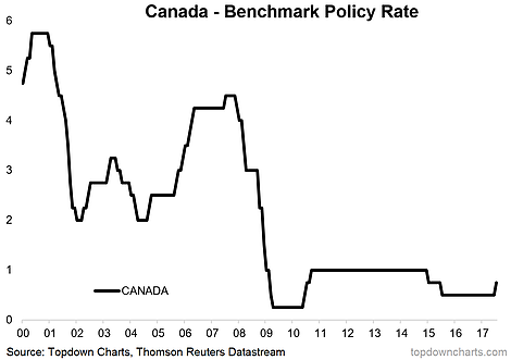 Canada - Benchmark Policy Rate