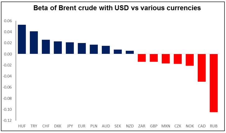 Beta Of Brent Crude With USD vs Various Currencies