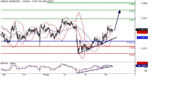 Gold 30min Chart