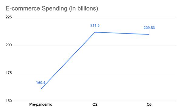 Online Spending Jumps