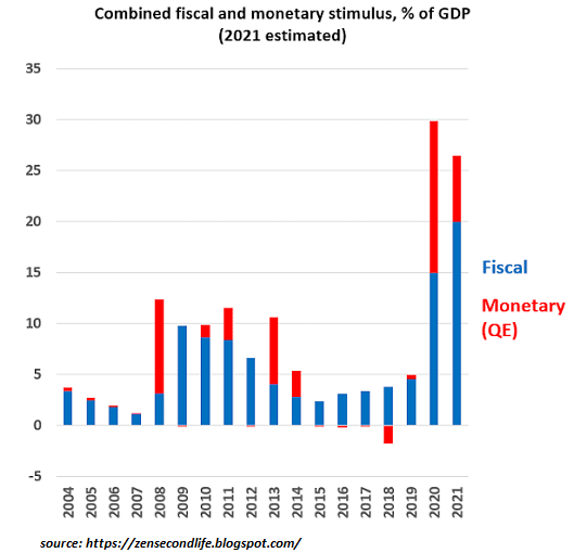 2021 Estimated - Comibined Fiscal And Monetary Stimulus, % Of GDP