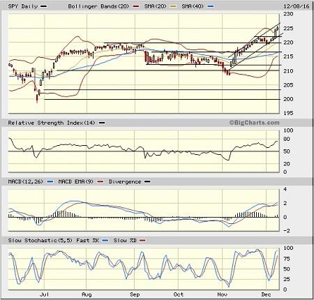 SPY Daily Chart