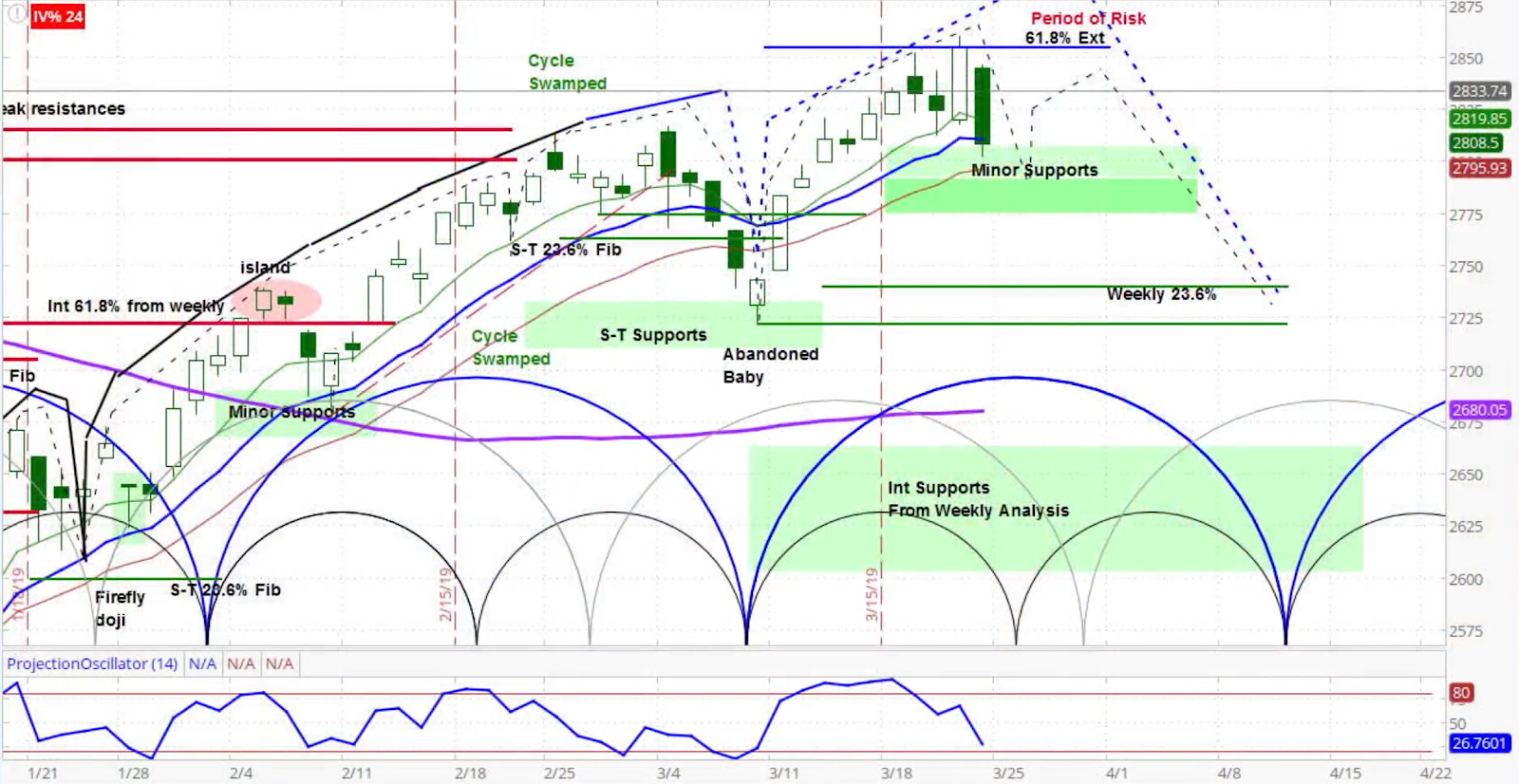 S&P 500 (SPX) Daily Chart