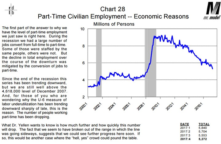 Part-Time Civilian Employment - Economic Reasons 2000-2016