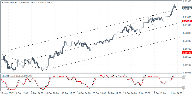 NZD/USD 4 Hour Chart