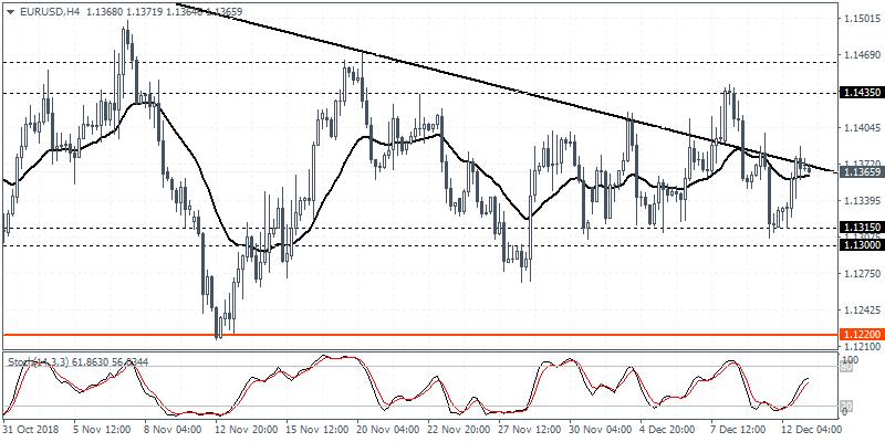 EUR/USD, H4