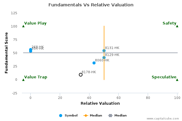 CNIT Fundamentals Vs Relative Valuation