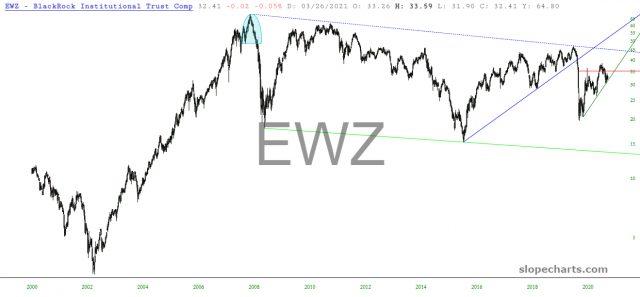 EWZ Daily Chart