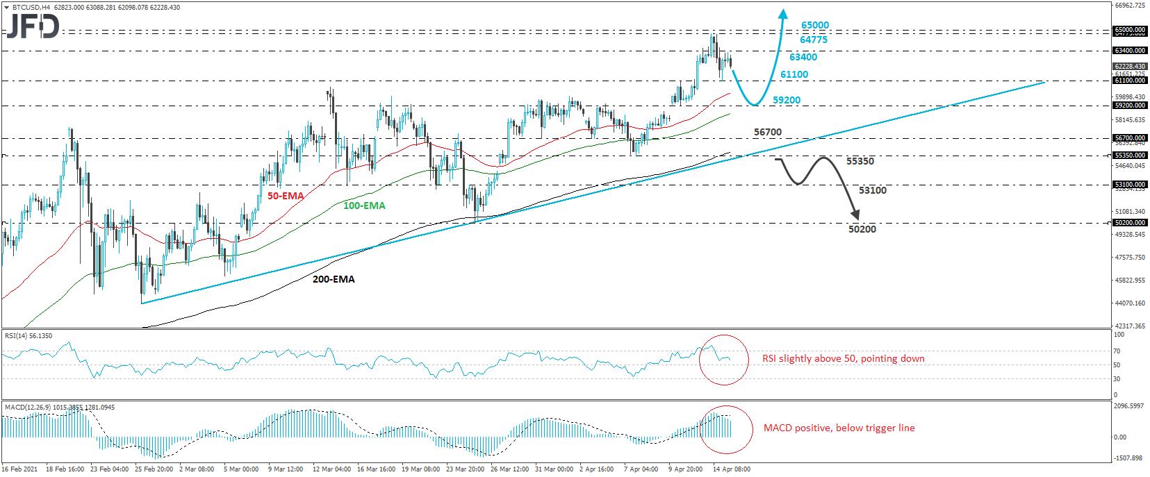 BTC/USD Bitcoin 4-hour chart technical analysis