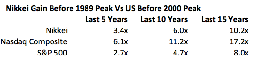 Nikkei gain before 1989 peak vs US before 2000 peak