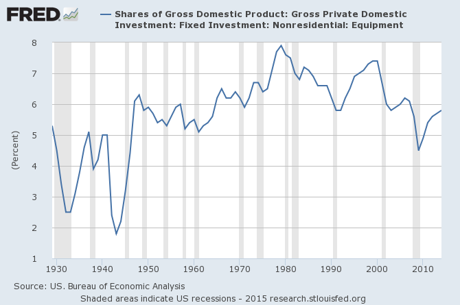 1930 and gross domestic product The great depression of the early 1930s was the most severe shock the american economy us gross domestic product fell by 46 percent from 1929 to its low point in.