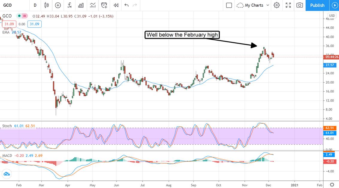 GCO Stock Chart