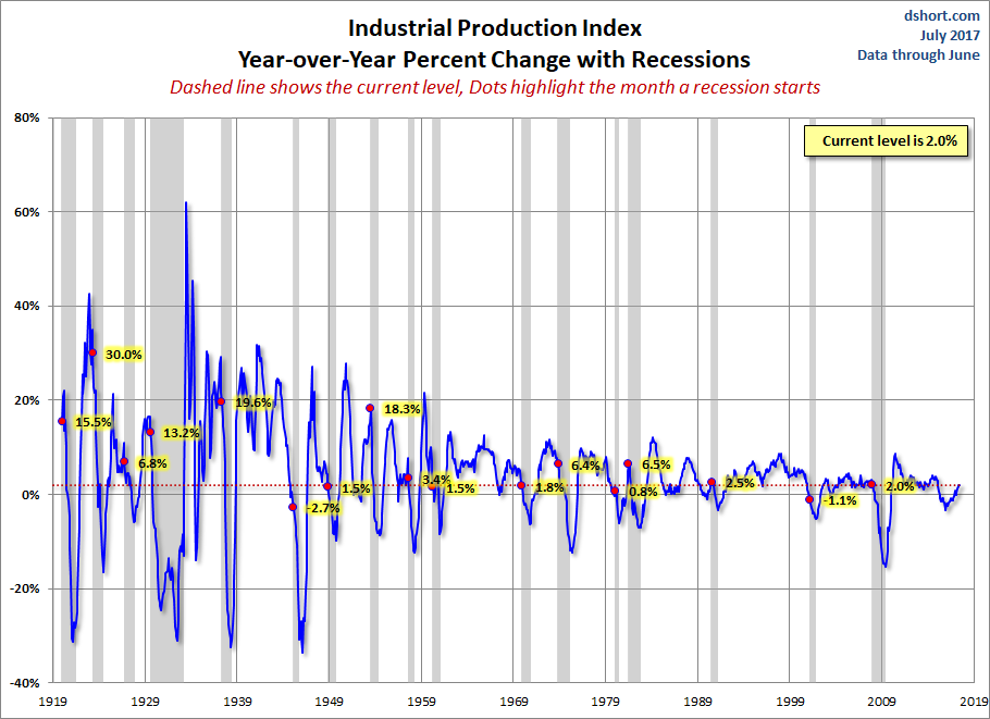 IPI YoY percent change with recessions