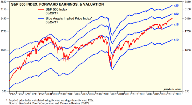 how to use forward price to earnings