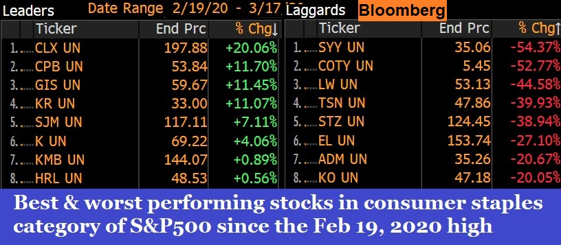 Best And Worst Performing Stocks
