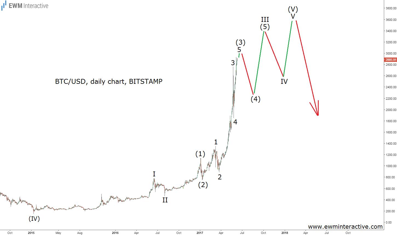 BTC/USD Daily Chart BITSTAMP
