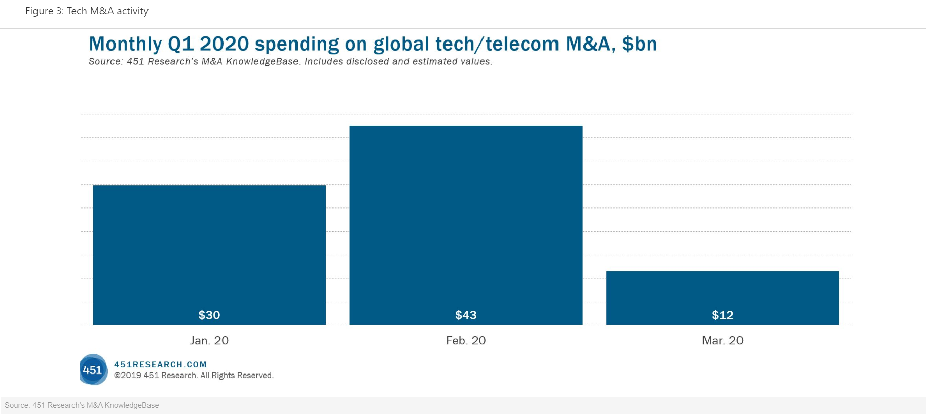 Monthly Q1 2020 Spending On Tech M&A