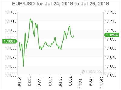 EUR/USD for July 25, 2018