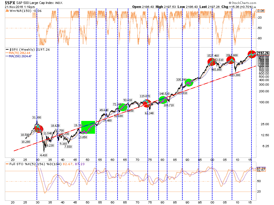 S&P 500 Sell Signals