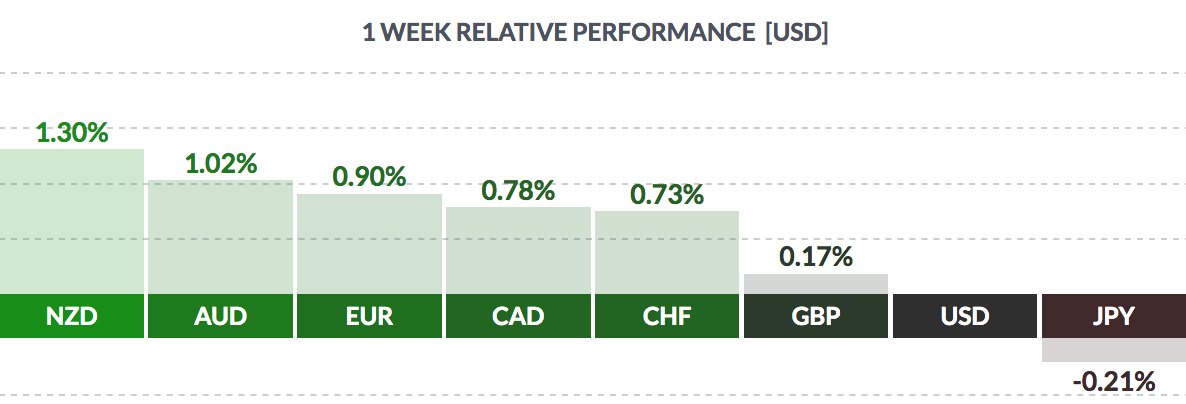 USD Weekly Performance Chart