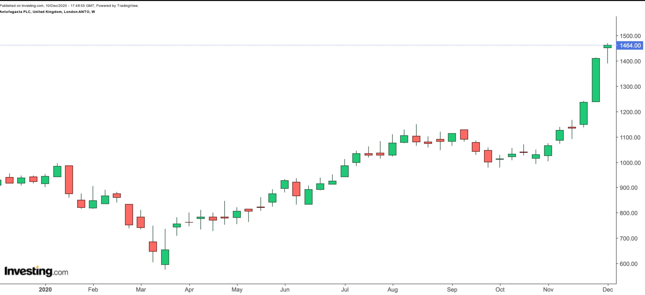 Antofagasta 1-Year Chart.