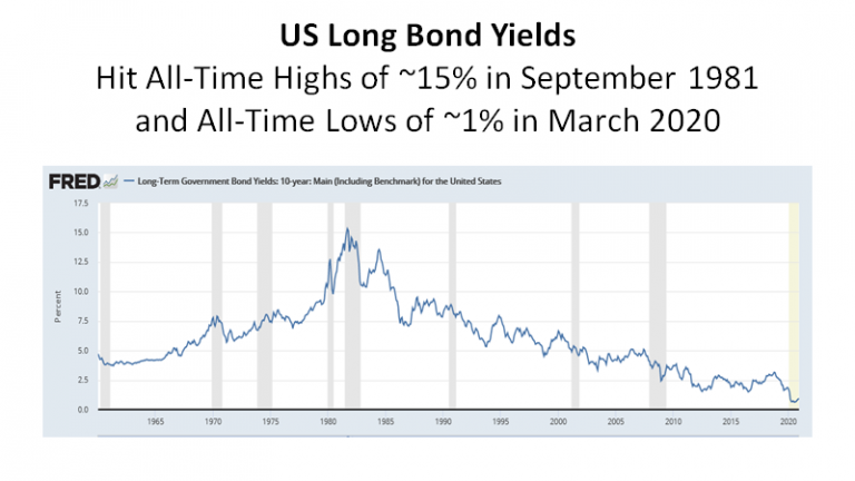 US Long Bond Yields