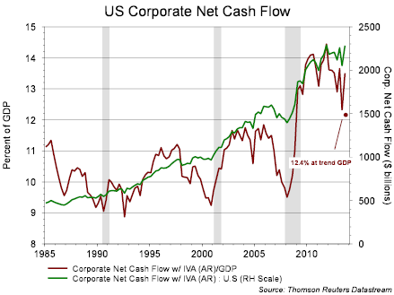 Corp Profit GDP 2 2014