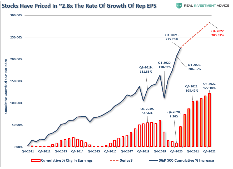 SP500-Stocks Priced In 2x Earnings Growth