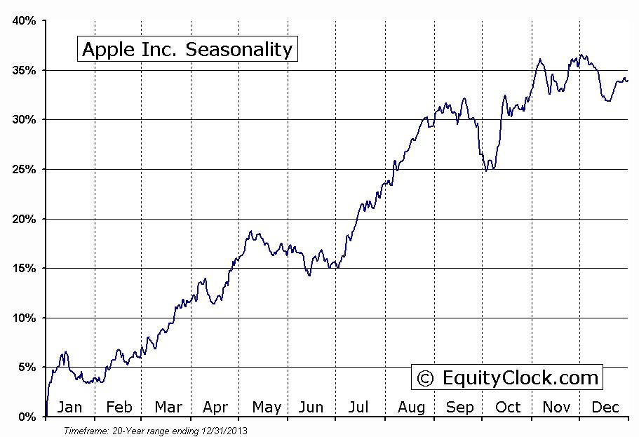 Apple Inc.  (NASDAQ:AAPL) Seasonal Chart