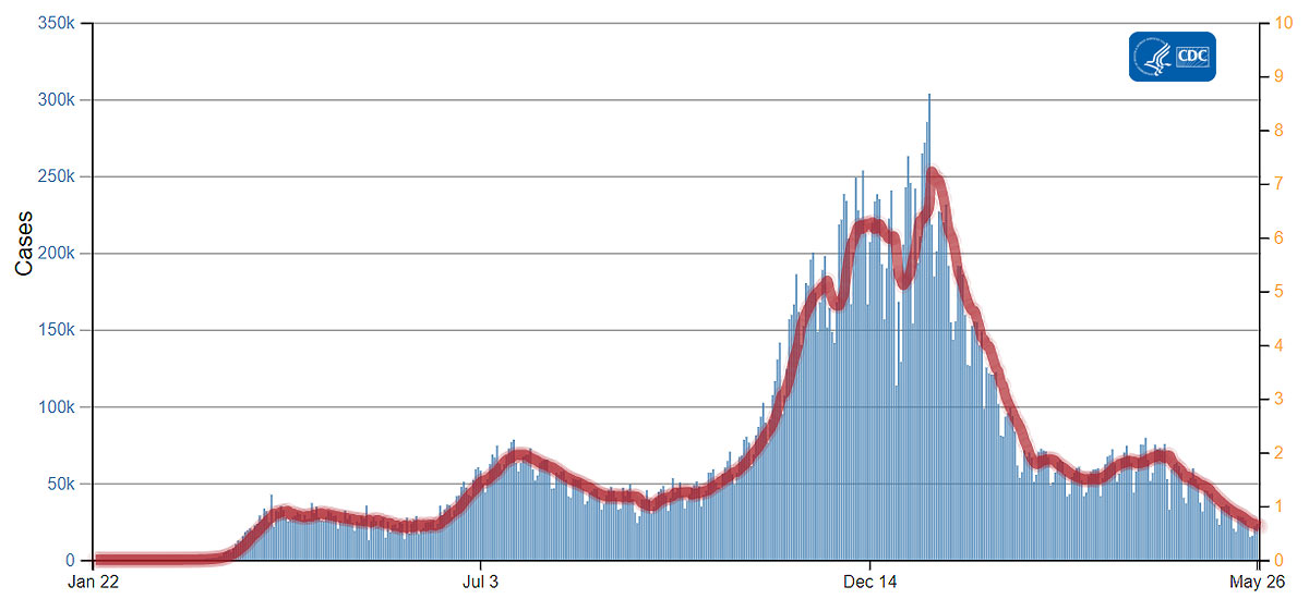 COVID Vakaları Grafiği