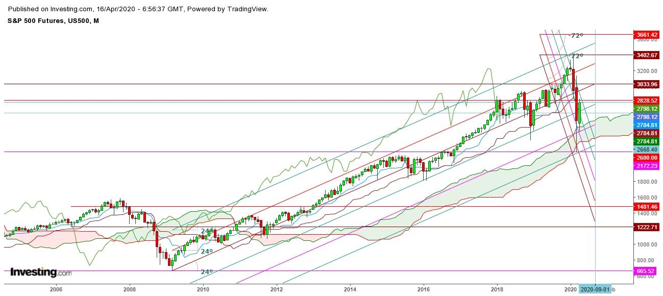 S&P 500 Futures Monthly Chart