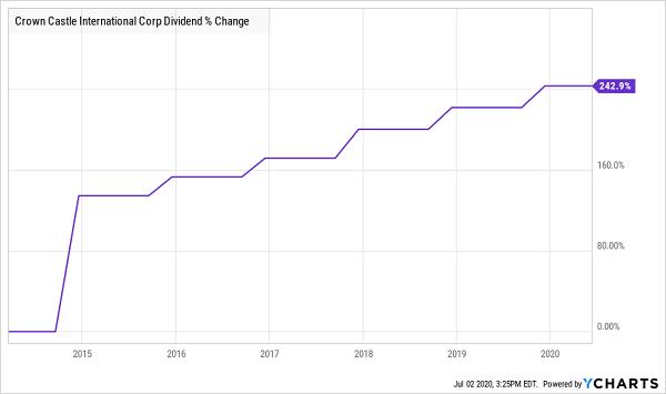 CCI-Dividend Growth