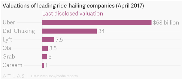 Valuations Of Leading Ride