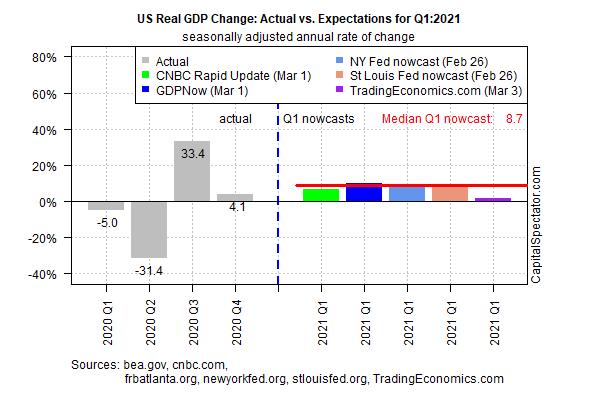 US Real GDP Change Chart
