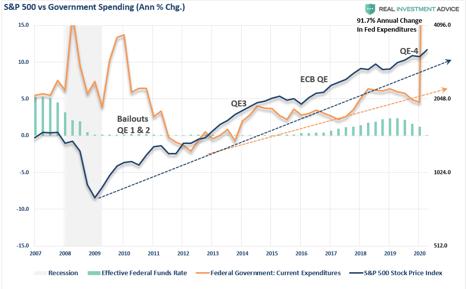 S&P 500 Vs Govt Spending-Fed Funds