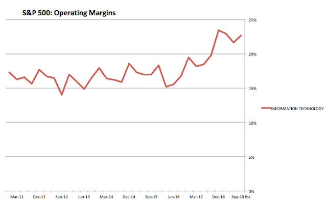 SPX Operating Margins: Information Technology