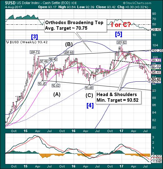 US Dollar Weekly Chart